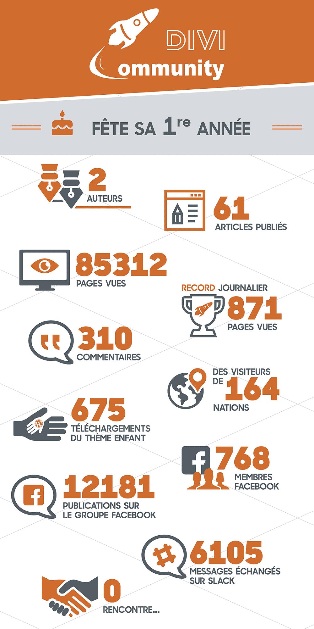 Infographie des chiffres clés de la première année d'existence de Divi Community