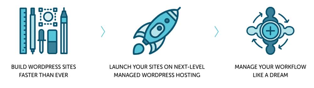 Les plus de l'hébergement WordPress chez Flywheel